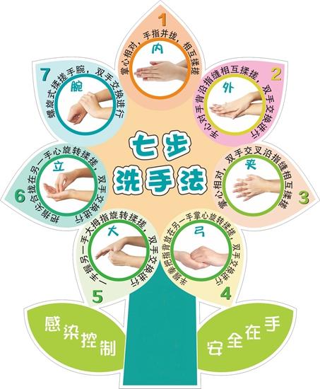 """七步洗手法      """"内外夹弓大立腕""""学起来      把手洗白白哒!"""